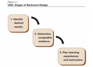 1. Identify desired results; 2. Determine acceptable evidence; 3. Plan learning experiences and instruction