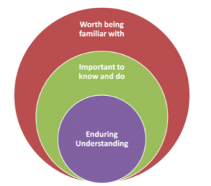 diagram showing Worth being familiar with (big circle), Important to know and do (subset), and Enduring Understanding (core subset, smallest circle)