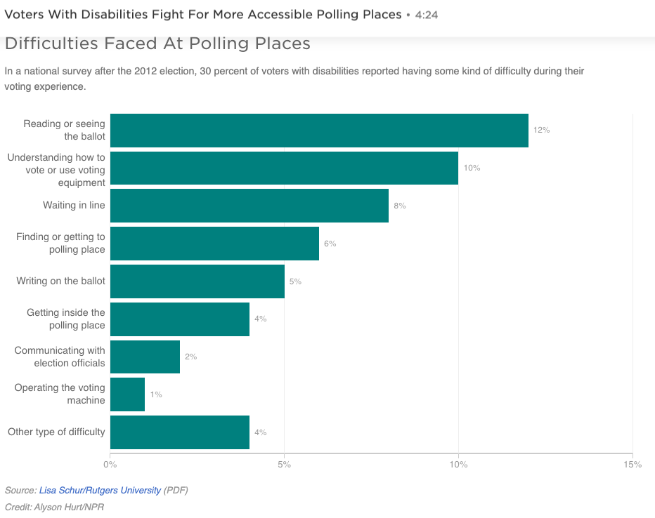 Bar chart showing various voting impediments and the proportion of disabled voters that experienced each one.