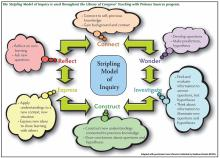 Graphic lists the elements of Stripling model of inquiry in a circle.